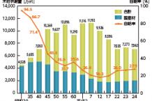 木材の供給量と自給率