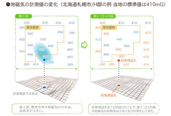 地磁気の改善事例
