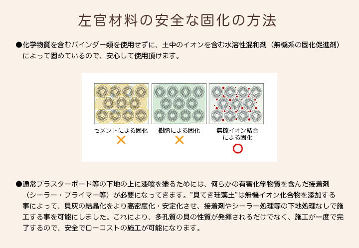 左官材料の安全な固化の方法